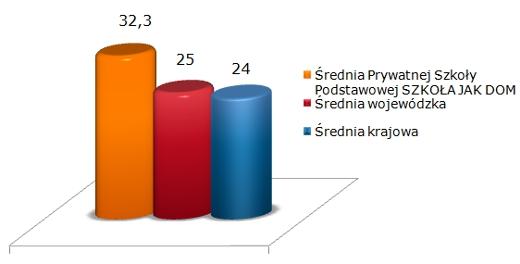 wyniki 2010