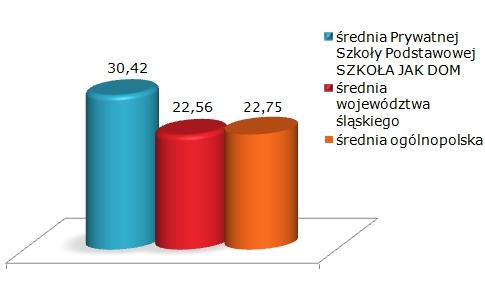 Wynik Sprawdzianu Szóstoklasisty 2012