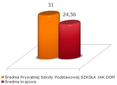 wyniki sprawdzianu szóstoklasisty 2010